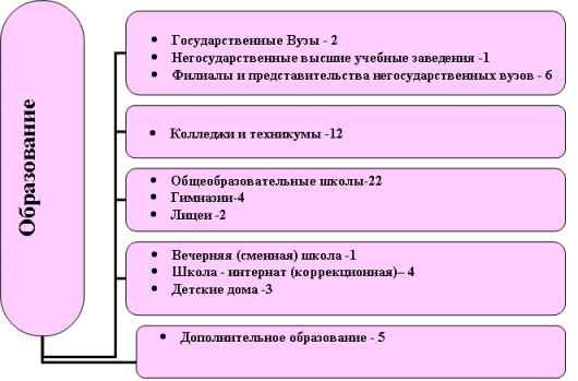 система города Йошкар-Олы